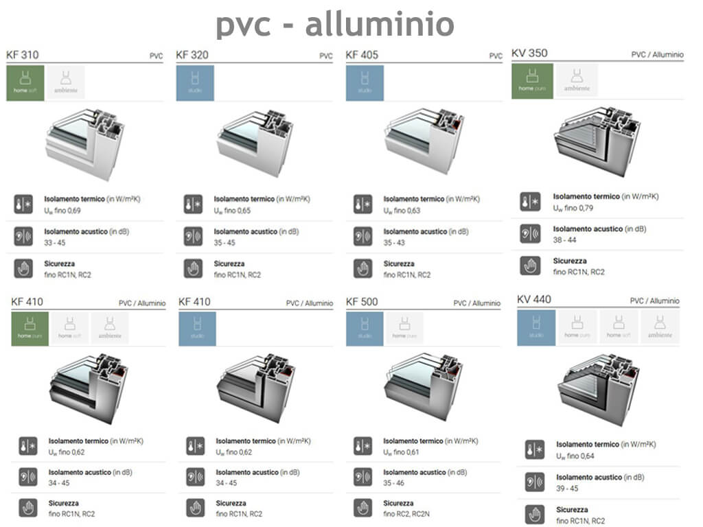 scheda infissi pvc alluminio